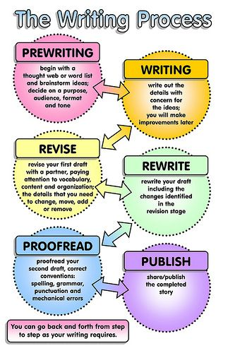 The Writing Process | Flickr - Photo Sharing!