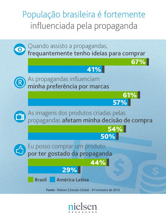 Pesquisa da Nielsen sobre consumo relata que os brasileiros são fortemente influenciados pela publicidade e propaganda.