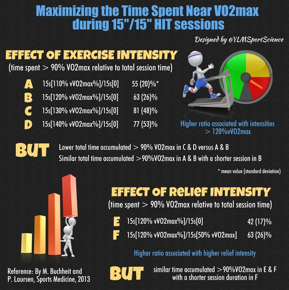 Maximizing time spent near VO2 max during 15 / 15 HIIT sessions