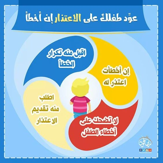 Pin By Ahmed Elshimy On Child Chart Pie Chart Children