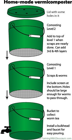 how to use a worm farm