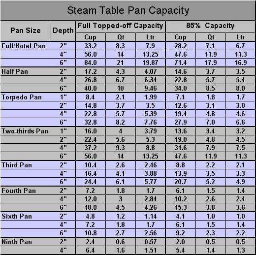 Restaurant Hotel Pan Size Yield Charts Common Restaurant