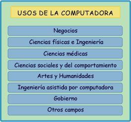 RENa - Cuarta etapa - Informática - Conceptos fundamentales y aplicaciones de las computadoras