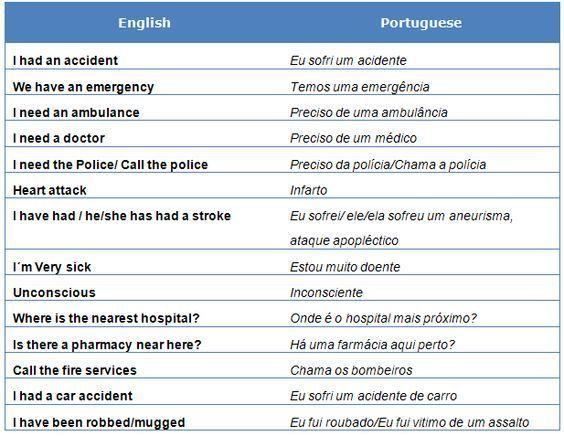 English To Brazilianand Back High