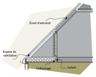 Figure 5 17 De L Isolant Rigide Peut Etre Cloue Par Dessus Les Poteaux D Ossature Du Mur Nain Event D Entretoit Espace De Ventilation Usability Building Site