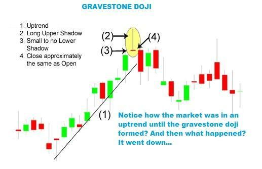 As Mentioned The Gravestone Doji Is Not Only A Bearish