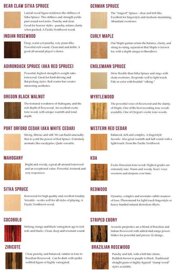guitar wood types educational guitar general pinterest acoustic guitars acoustic and. Black Bedroom Furniture Sets. Home Design Ideas