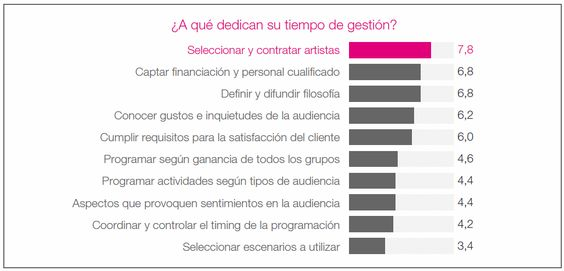 perfil directores festivales de musica europa: