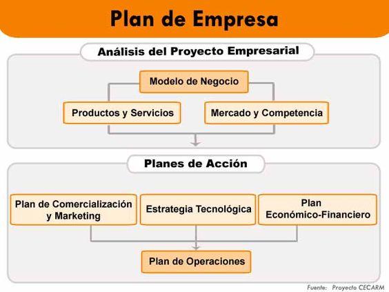 Plan de empresa marketing