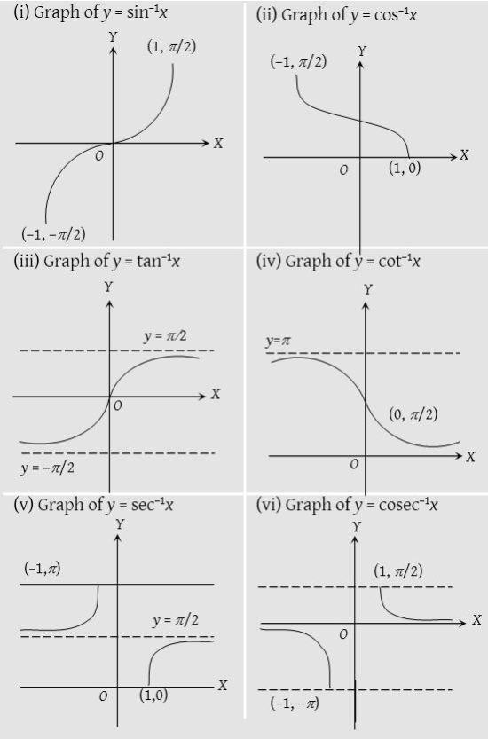 Inverse Trigonometric Functions 1 Trigonometric Functions Functions Math Mathematics Worksheets
