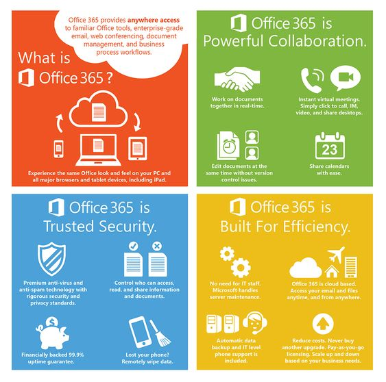 Office365 infographic #Mitrasoft #MitrasoftSolution [image source ...
