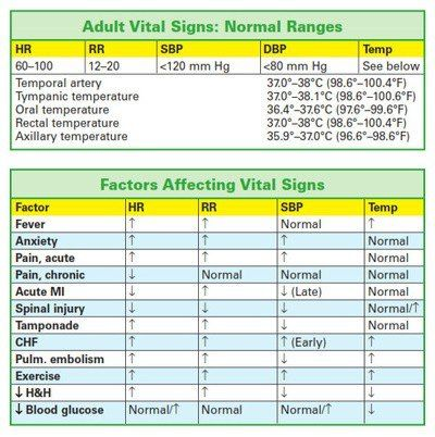Normal ranges for adult vital signs | The Job, The Dream, and Exams from Hell to Get There ...