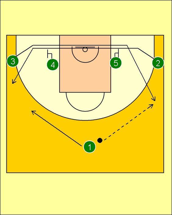 Pick'n'Roll. Baloncesto; táctica y entrenamiento.: Movimiento Carretón Zalgiris Kaunas