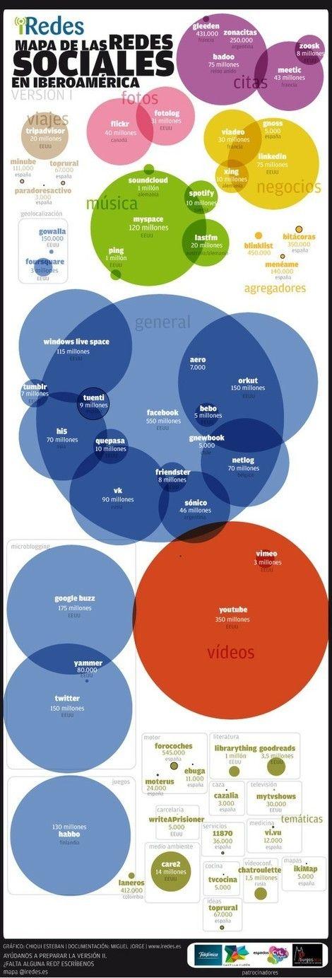 Mapa de las redes sociales en Iberoamérica