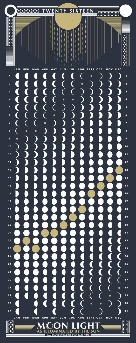 "2016 MOON CALENDAR""Moon Light as Illuminated by the Sun"" Lunar chart showing moon phases for 2016. *Calibrated in pacific standard time.DETAILS:Screen Printed"