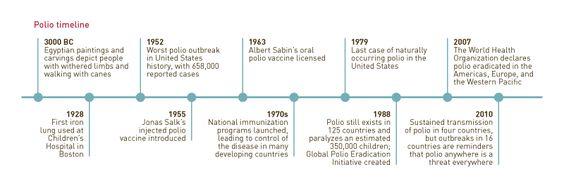 http://www.gatesfoundation.org/annual-letter/2011/PublishingImages/infographic-polio-timeline.gif