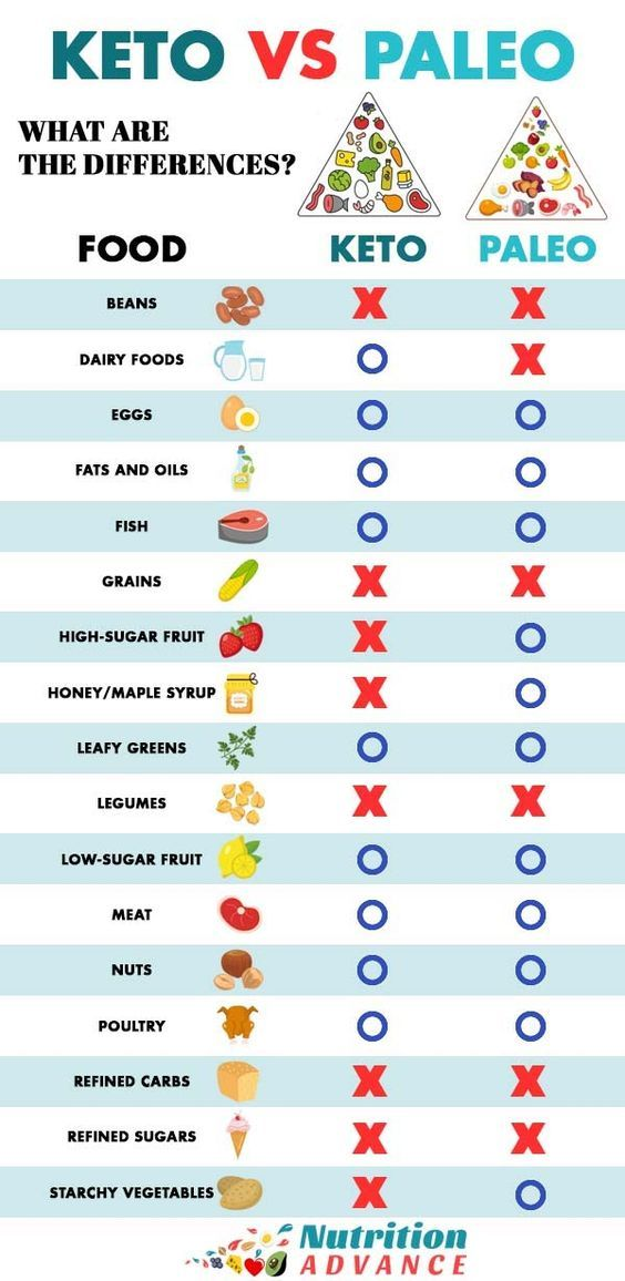 paleo diet vs ketosis diet
