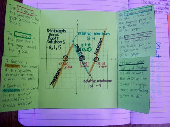 Describing Characteristics of Graphs Foldable - Inside