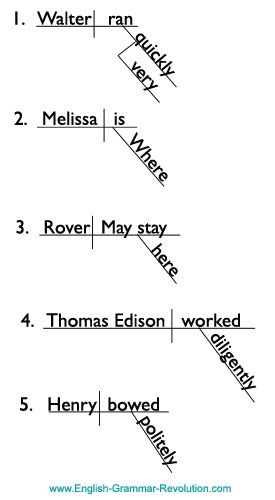 step by step diagramming and grammarModifiers: Adverbs and Adjectives