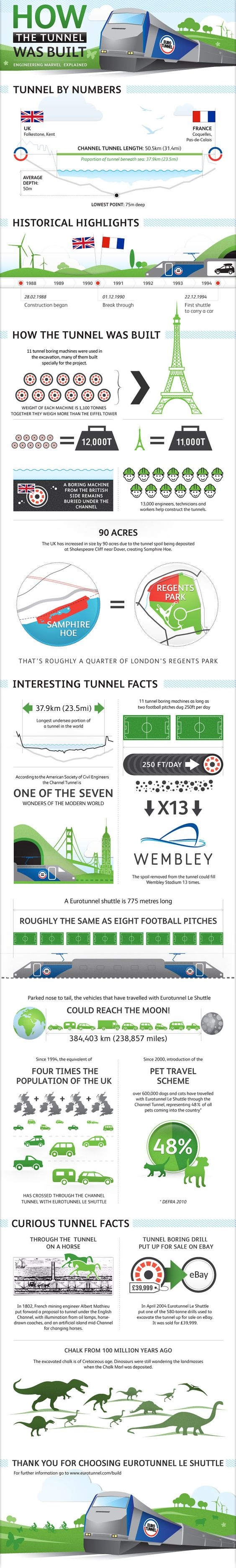 How the Channel Tunnel was Built: