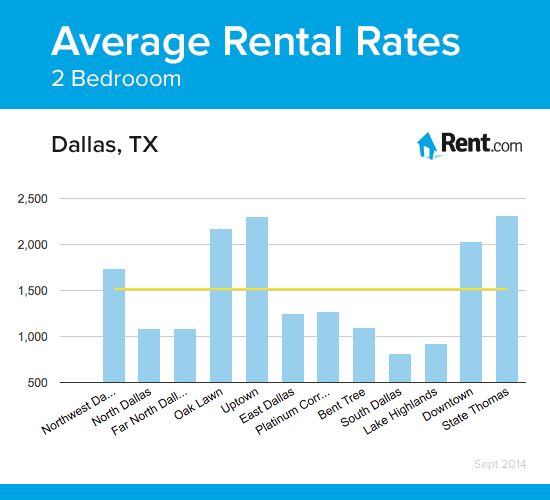 average rental rates for a two-bedroom apartment in dallas, tx