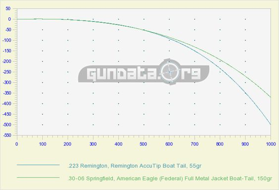 Ballistic Calculator 30-06 Springfield vs 223 Remington GunData - ballistics chart