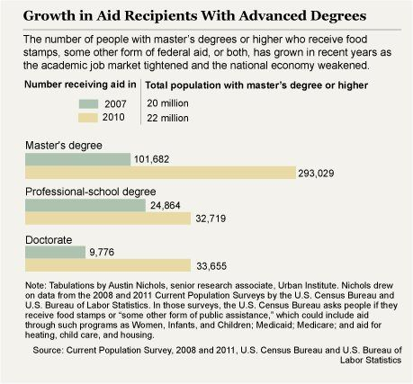 The economy, unemployment, & job prospects are getting worse: Even with a college degree!