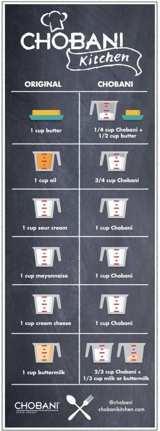 greek yogurt substitutes
