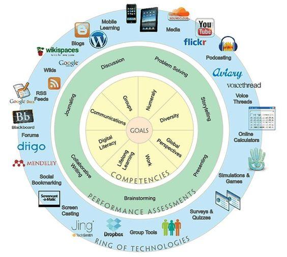 The Digital Learning Wheel - 2014