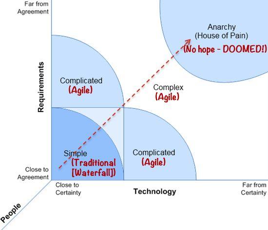 Stacey Matrix  Agile Software Development