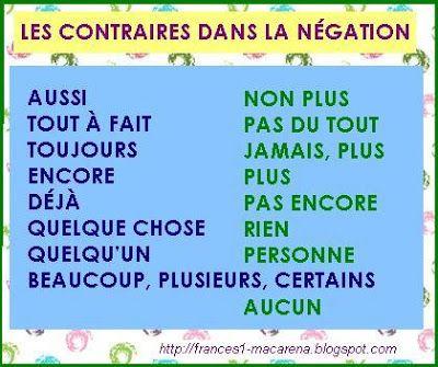 BLOG DE FRANCÉS DE LA E.S.O. (A1): Les contraires dans la négation + un exercice: