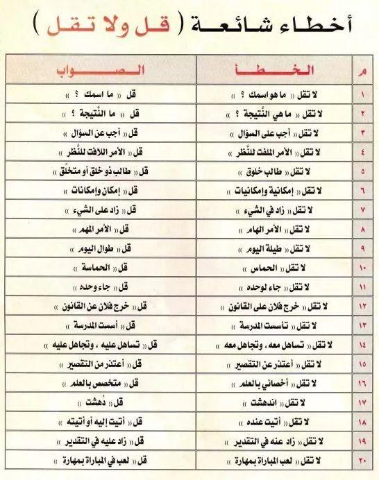 Pin By Abdoallah On لغة الضاد لغتي Arabic Words Arabic Langauge Arabic Language