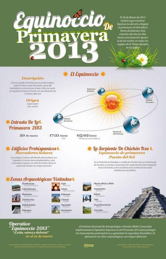 Equinocio de primavera [infografia]