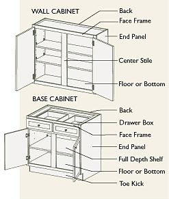 kitchen cabinets parts names the world s catalog of ideas 20976