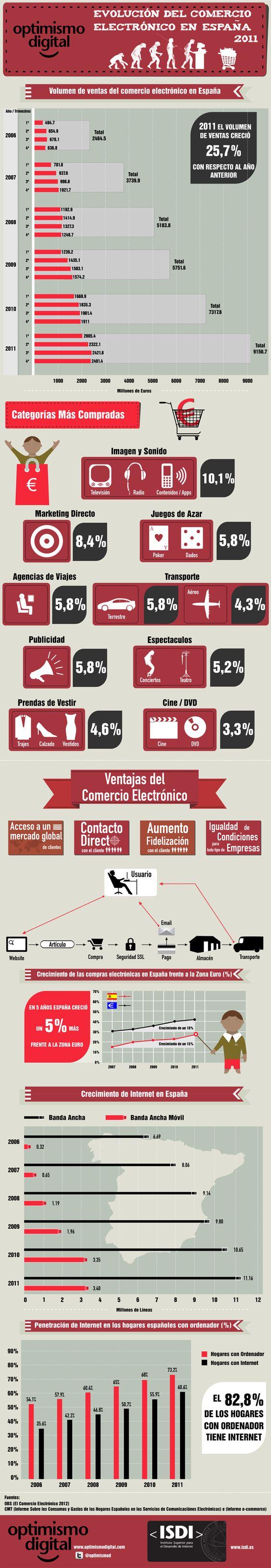Evolución del comercio electrónico en España 2011