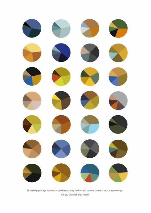 Infographic of Van Gogh's paintings - percentage that each of the five most prevelant colors takes up.