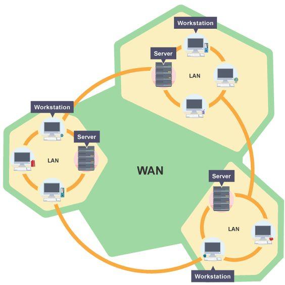 Wan Network Diagram  Computer Networks    Computer
