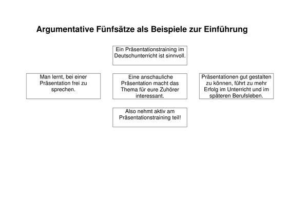 Beispiele Zum Thema Funfsatz Unterrichtsmaterial Im Fach Deutsch In 2020 Deutsch Unterricht Einfache Satze Unterrichtsmaterial