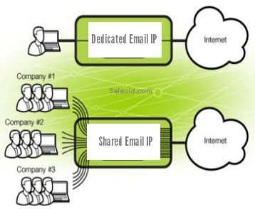 differences on dedicated email IP & shared email IP