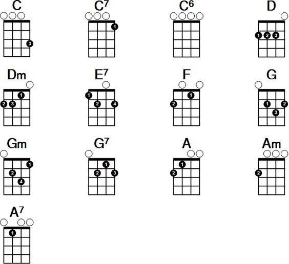 Ukulele Chord Chart | Spintel.co