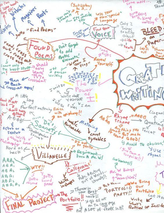 creative writing curriculum map high school