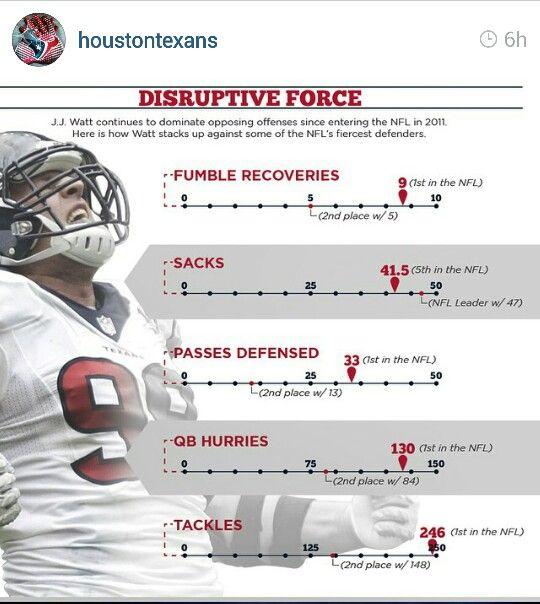 JJ Watt stats