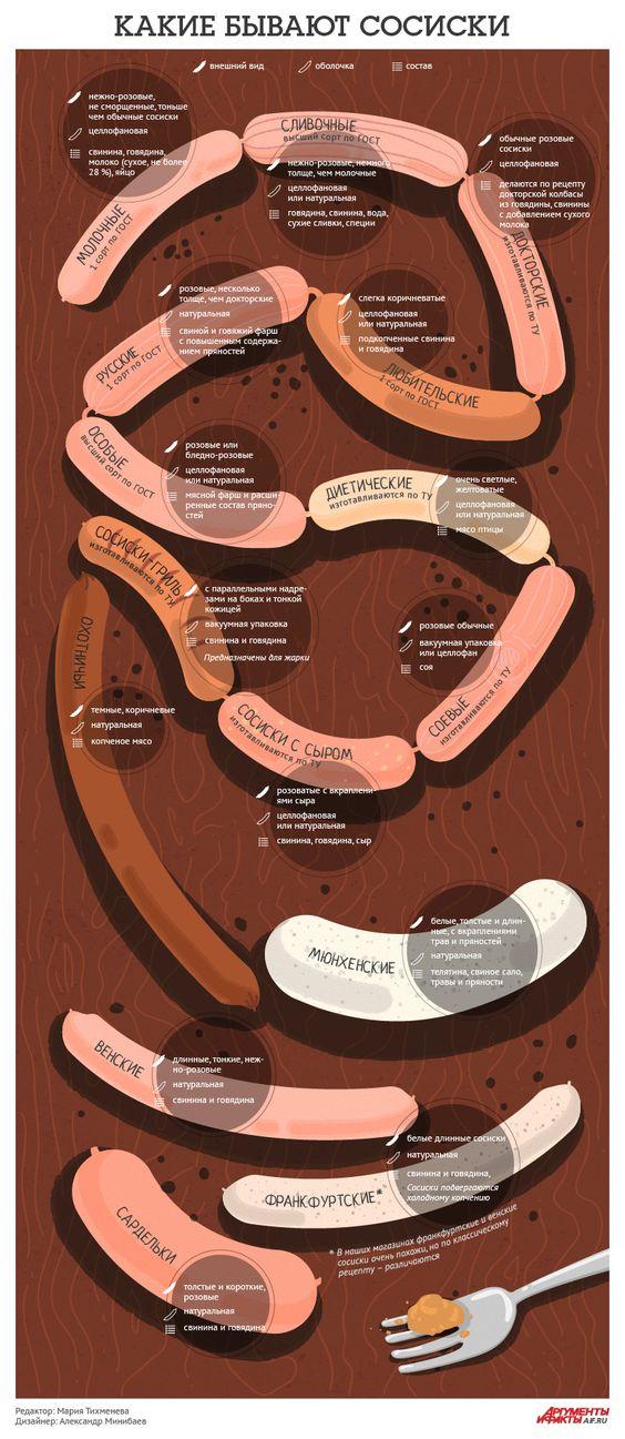 Какими бывают сосиски и чем они различаются. Инфографика | Продукты и напитки | Кухня | Аргументы и Факты