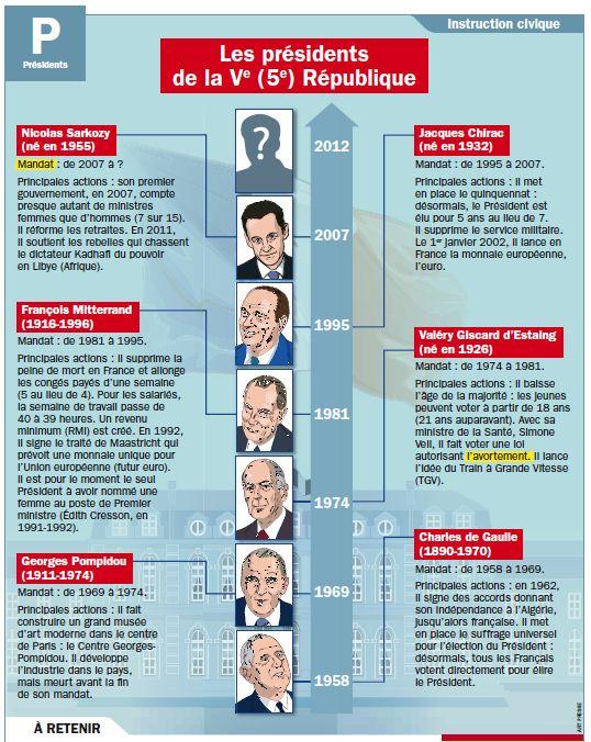 Fiche exposés : Les présidents de la Ve (5e) République frise historique politique timeline design