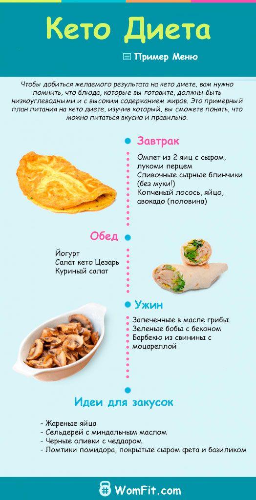dieta keto menú)