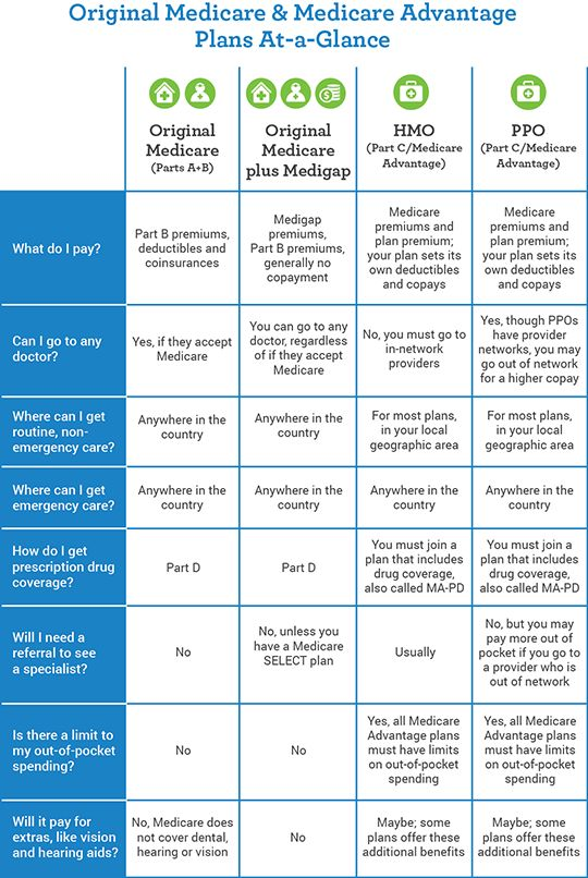 Original Medicare Medicare Advantage Plans Ataglance Medicare