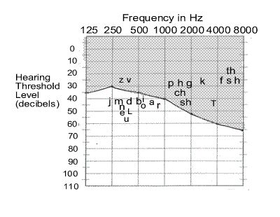 Understanding Audiograms, Hearing Loss, and Speech Intelligibility