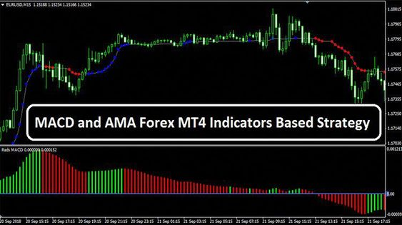 Macd And Ama Forex Mt4 Indicators Based Strategy Allaboutforex