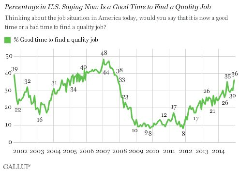 U.S. Quality Job Outlook Back at Pre-Recession Levels.