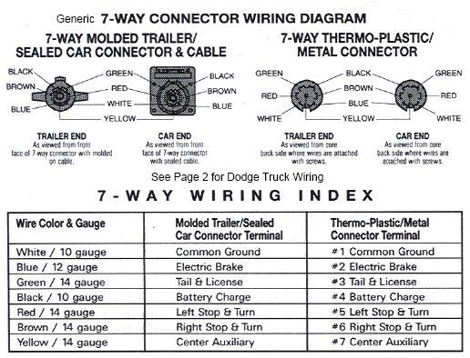 2001 Dodge Ram Trailer Wiring Diagram